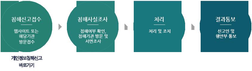 권익침해구제방법 순서도  1.침해신고접수 : 웹사이트 또는 방문접수(해당기관) 2.침해사실조사 : 침해여부 확인, 침해기관 방문 및 서면조사(침해사고신고대장) 3.처리 : 처리 및 조치(조치보고서) 4.결과통보 : 신고인 및 행안부 통보(결과통보서)