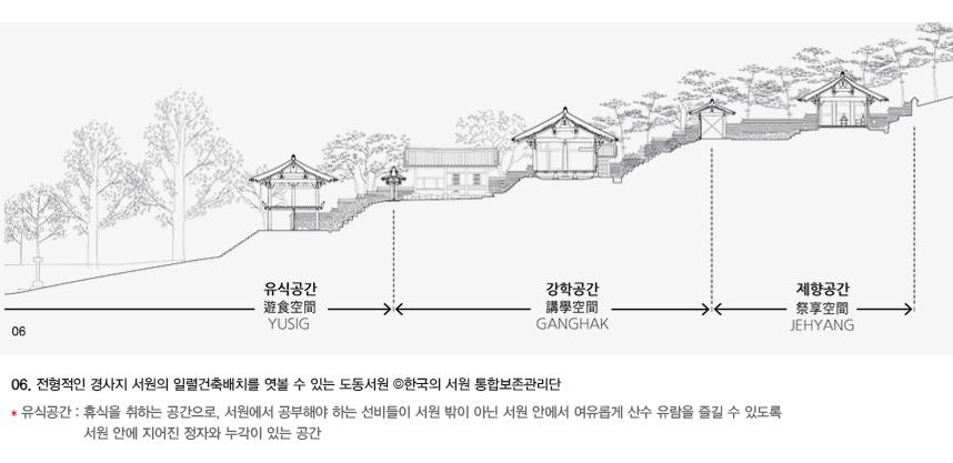 06. 전형적인 경사지 서원의 일렬건축배치를 엿볼 수 있는 도동서원의 건축배치도 이미지 입니다. 출처 : 한국의 서원 통합보존관리단 * 유식공간 : 휴식을 취하는 공간으로, 서원에서 공부해야 하는 선비들이 서원 밖이 아닌 서원 안에서 여유롭게 산수 유람을 즐길 수 있도록  서원 안에 지어진 정자와 누각이 있는 공간