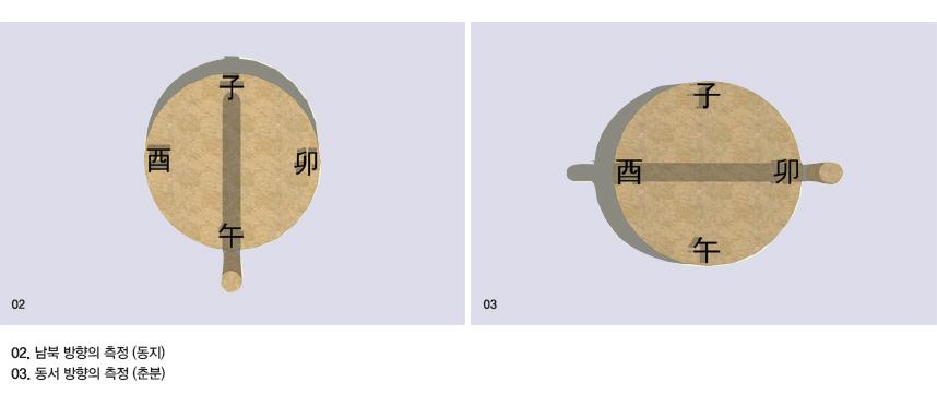 02. 남북 방향의 측정 (동지) 03. 동서 방향의 측정 (춘분)